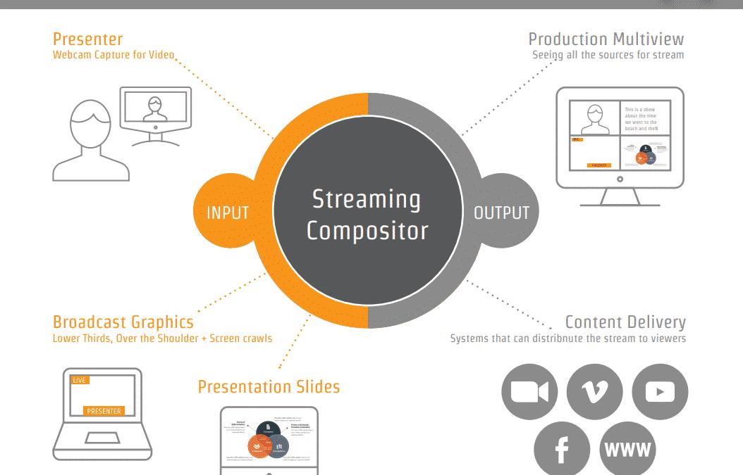 Streaming Basics